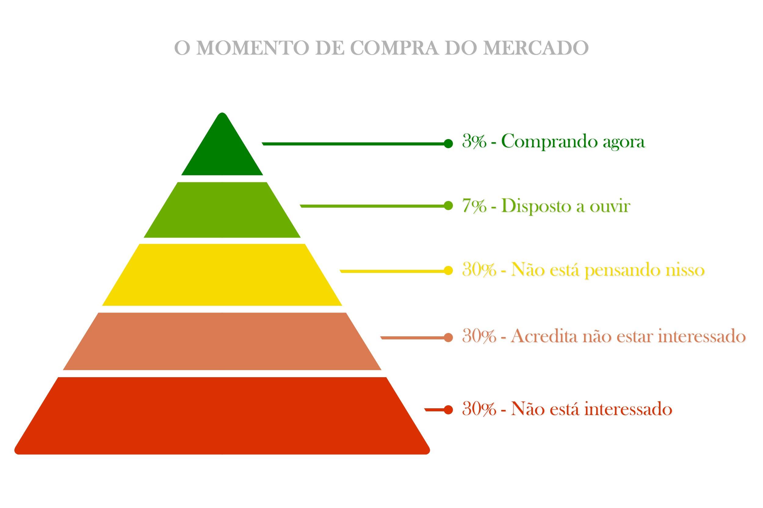 Pirâmide de Chet Holmes