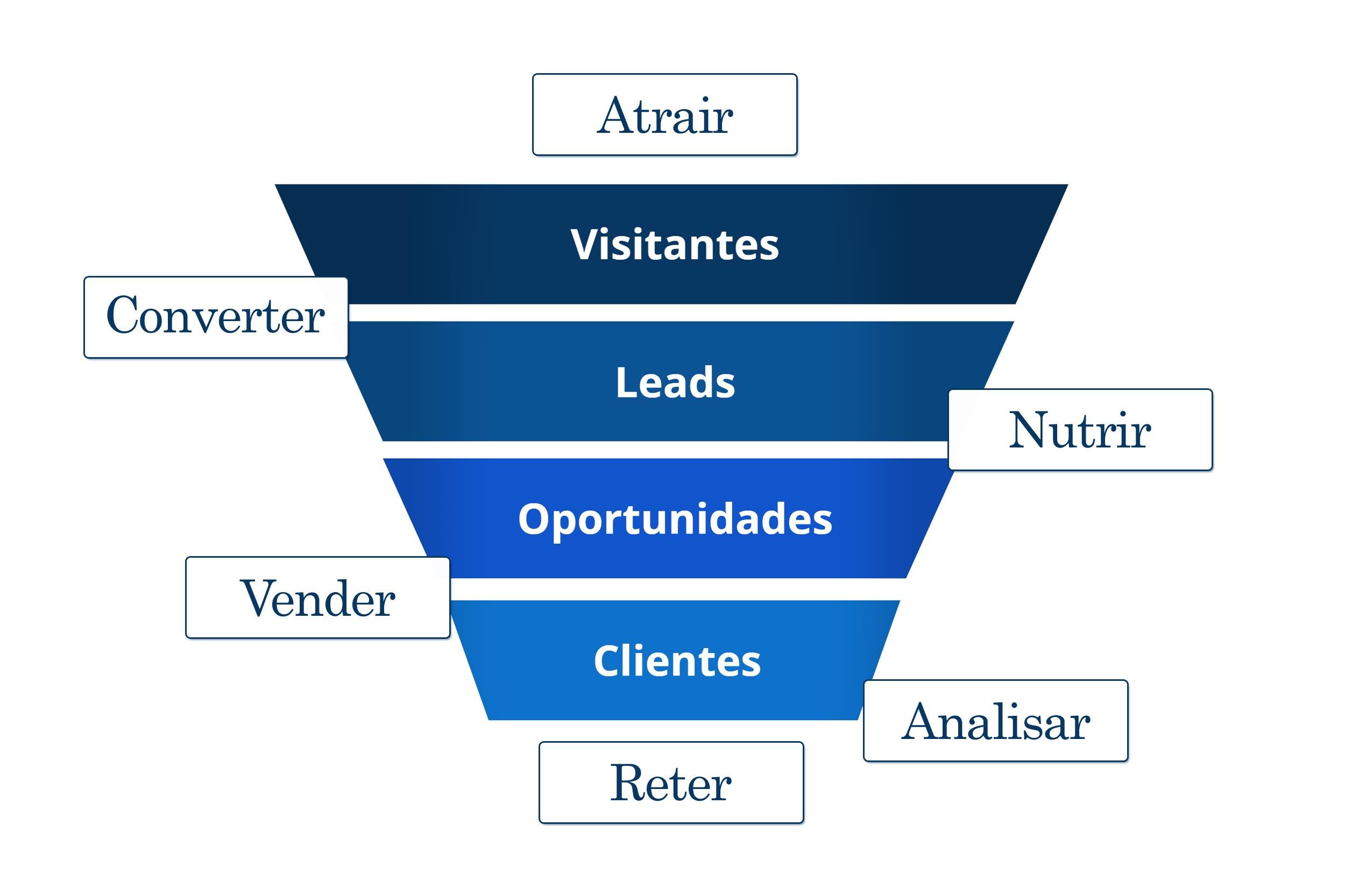 Diferença entre visitantes e leads